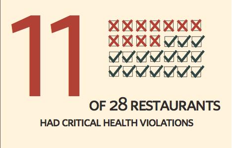 NOLAbucks restaurants receive health code violations