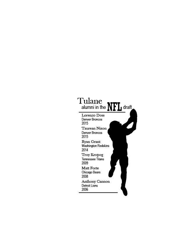 Tulane+alumni+in+the+NFL+draft