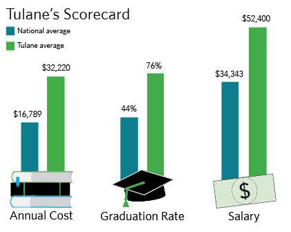 Tulane's Scorecard