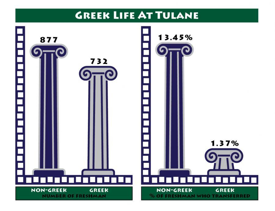 Tulane senior researches greek life, retention rates