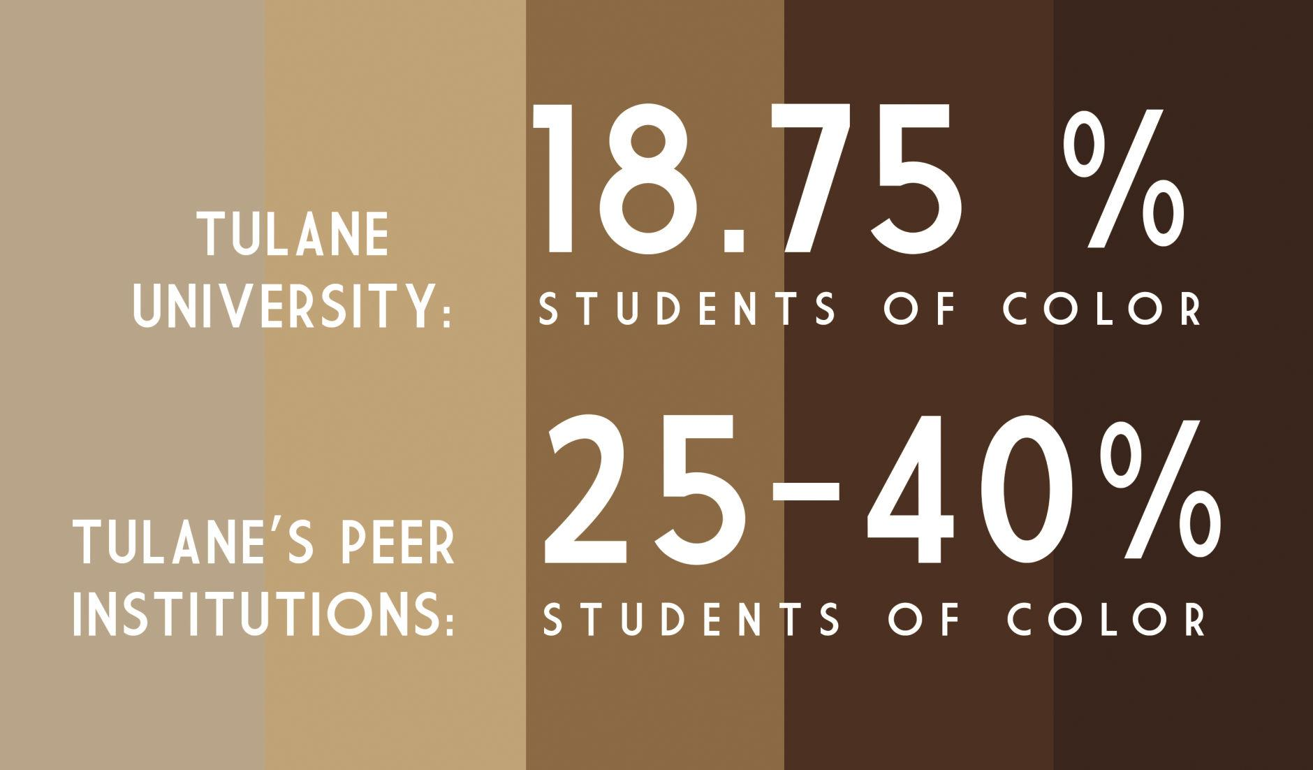 Tulane falls short of peer institutions when it comes to racial diversity.