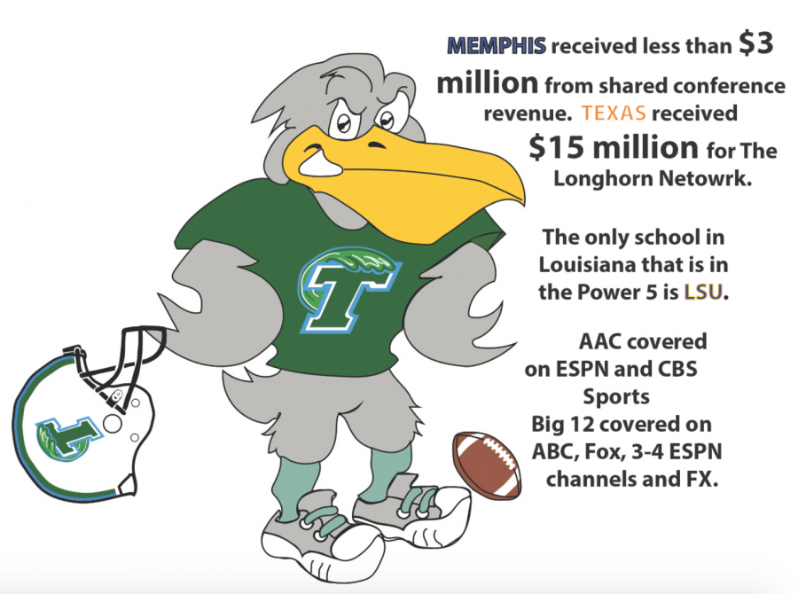 Tulane and other members of the American Athletic Conference were frontrunners for being accepting into an expansion by a Power-5 conference, the Big-12. When the Big-12 decided against expanding in October, Tulane and the other teams remain in the AAC.