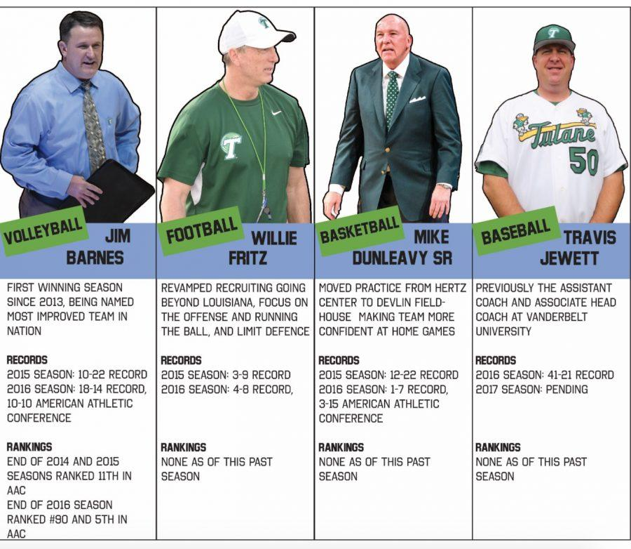 Four coaches parted ways with Tulane University at the end of last season. Volleyball coach Jim Barnes, football coach Willie Fritz, basketball coach Mike Dunleavy, Sr. and baseball coach Travis Jewitt have seen success in 2016, as all four coaches begin their Green Wave careers.