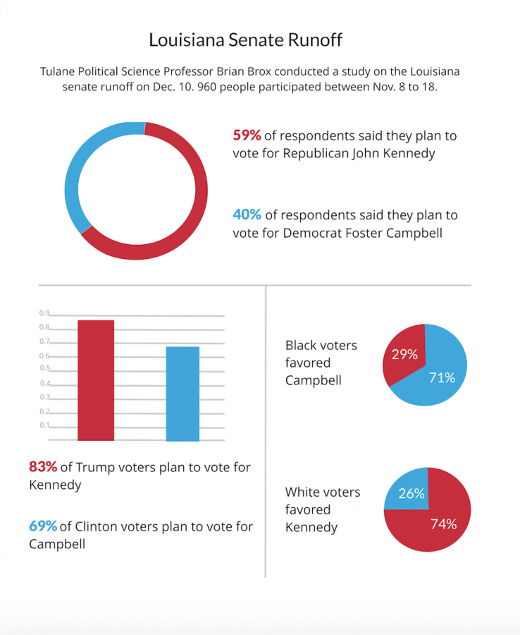 Study shows cross-party trends in LA senatorial runoff