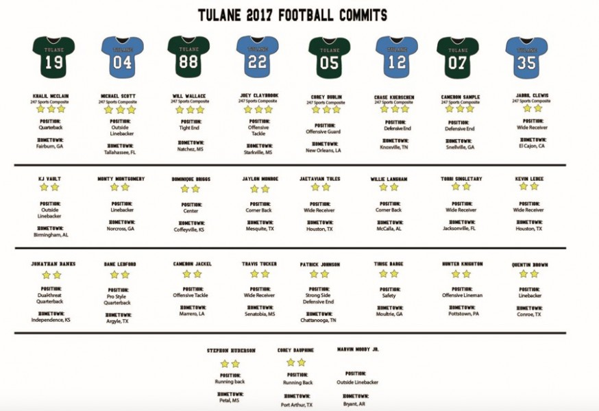 27 total players were added to the football roster on Wednesday, Feb. 1. These roster additions will seek to fill holes in the Green Wave football depth chart.