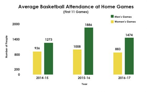 Devlin attendance dwindles, basketball teams take action