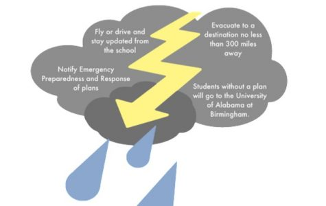 Hurricane season calls for student evacuation plans
