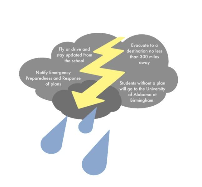Hurricane+season+calls+for+student+evacuation+plans