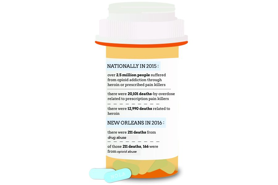 New Orleans takes major step in alleviating opioid epidemic