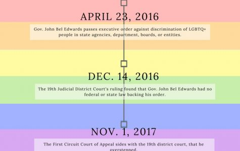 Gov. John Bel Edward's LGBTQ+ anti-discrimination executive order overturned
