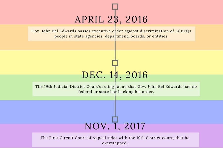 A timeline of the executive order's process.