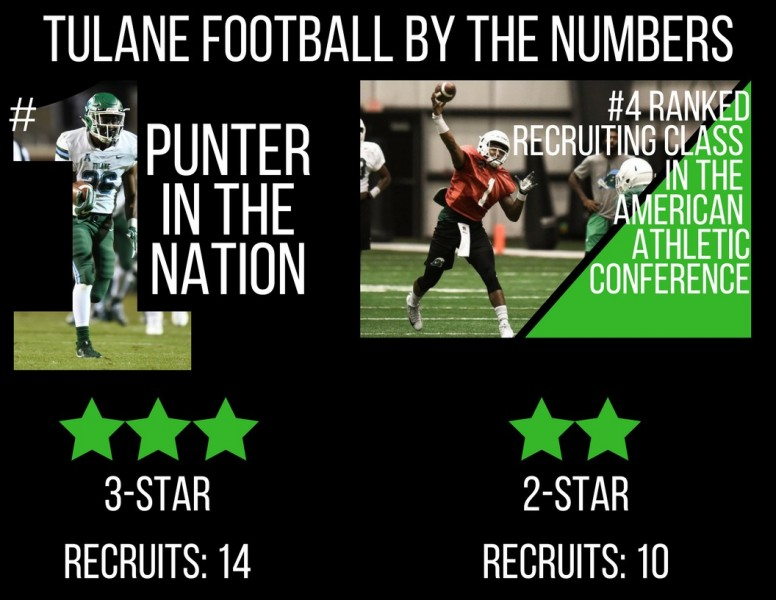 A stronger wave: Tulane football makes key additions in recruiting