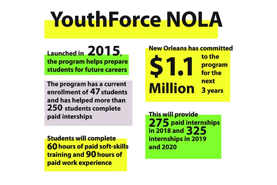Citys agreement with YouthForce NOLA prioritizes student success