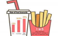 Food insecurity plagues New Orleans, students possess opportunity to engage