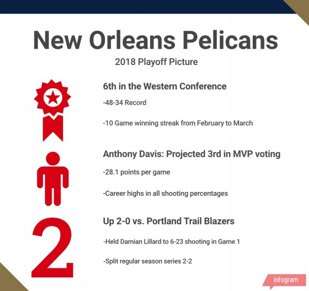 Portland Trail Blazers vs. New Orleans Pelicans 4/18/18, Prediction & Odds