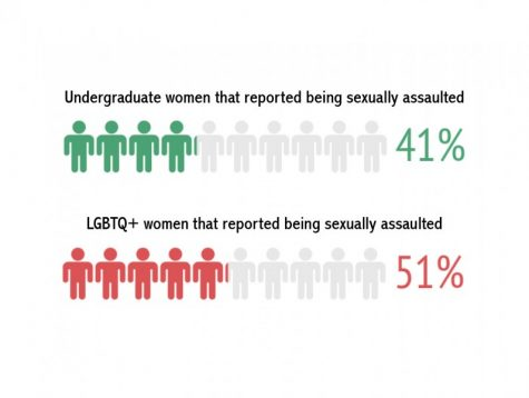 Tulane brings in sexual assault researchers to support LGBTQ, students of color
