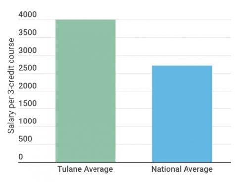Tulane adjunct professor hiring practices oppose national trends