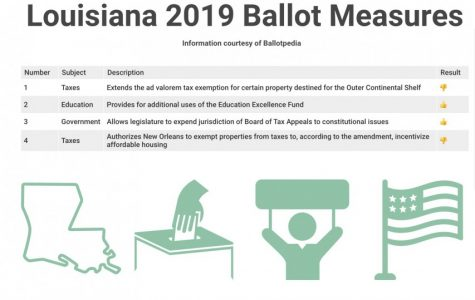 Election Day amendments represent shifts in Louisiana policy