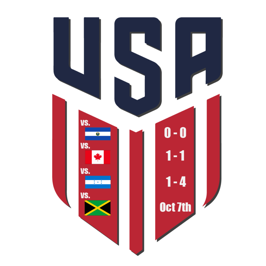 The USMNT won five out of nine points in their opening three matches.