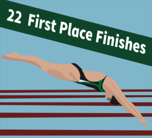 Tulane swim and dive is back for its 2021-22 season, collecting 22 first-place finishes in the teams first two meets.